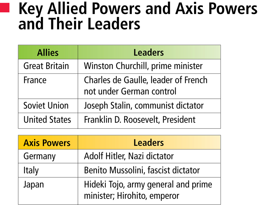 Were the axis powers achieved in victories of 1939 & 1940? - The ...